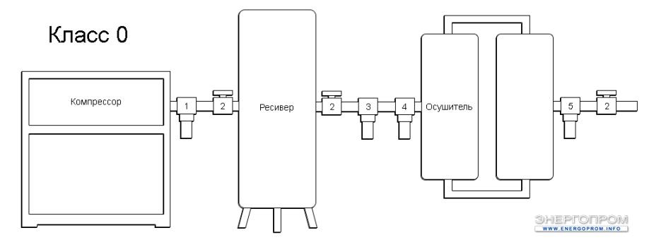 Схема очистки воздуха - 0 Класс очистки воздуха
