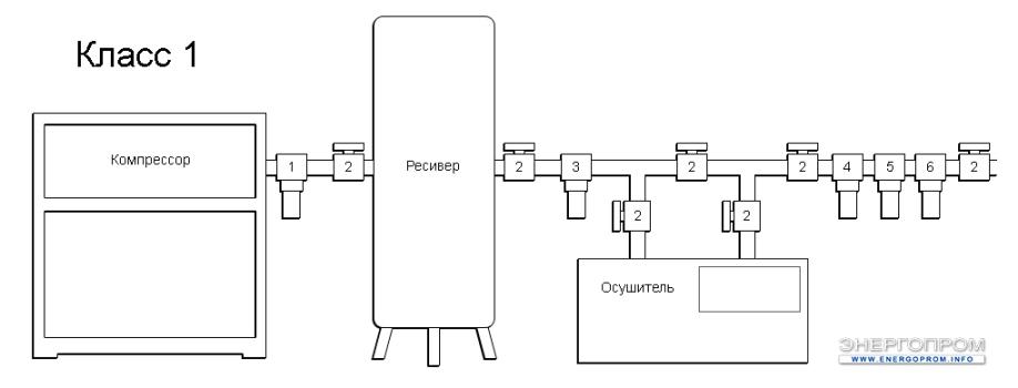 Схема очистки воздуха - 1 Класс очистки воздуха