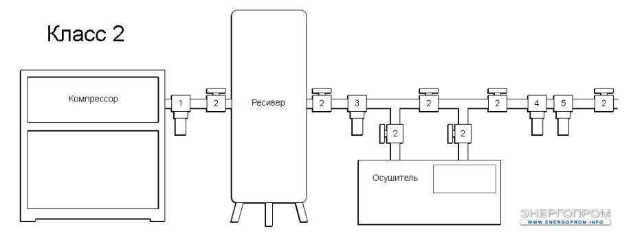 Схема очистки воздуха - 2 Класс очистки воздуха