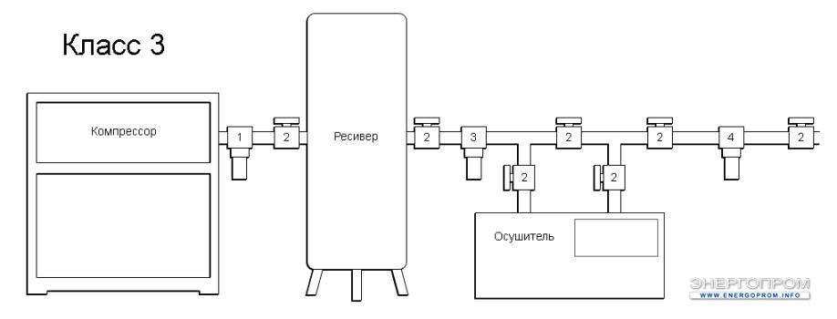 Схема очистки воздуха - 3 Класс очистки воздуха