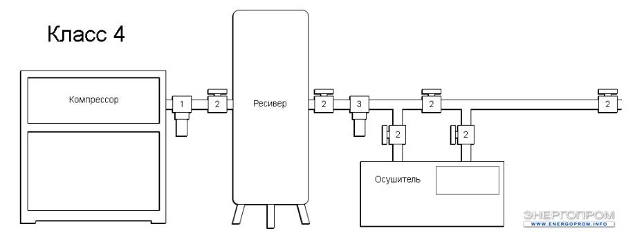 Схема очистки воздуха - 4 Класс очистки воздуха