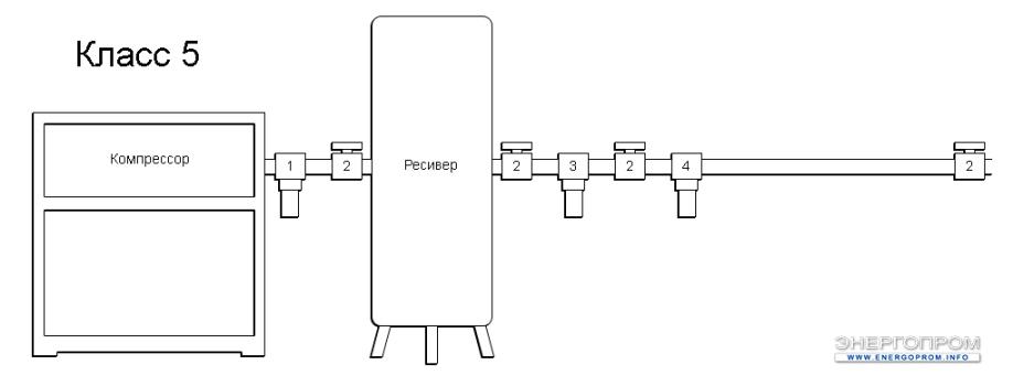 Схема очистки воздуха - 5 Класс очистки воздуха