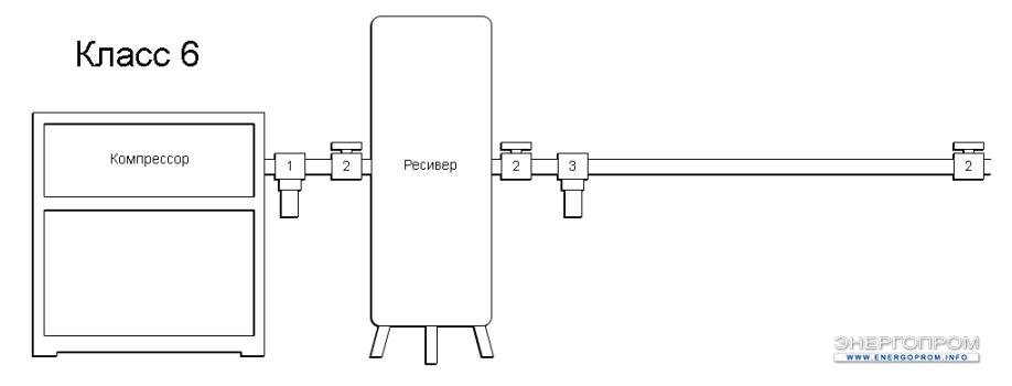 Схема очистки воздуха - 6 Класс очистки воздуха